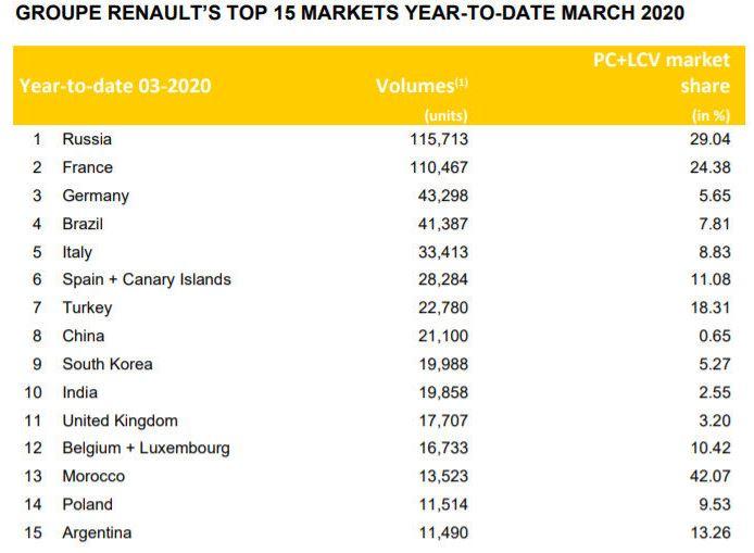 Россия стала рынком №1 для Renault