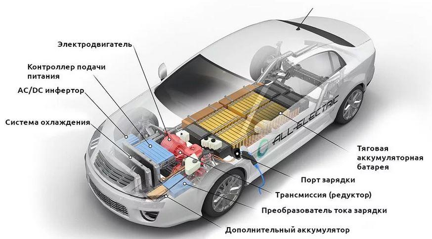 Электромобиль - история, развитие, будущее! Устройство электрического автомобиля