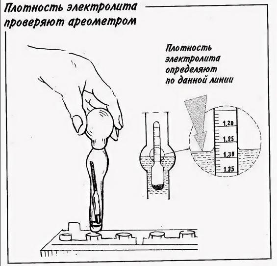 Проверка плотности электролита Ареометром.