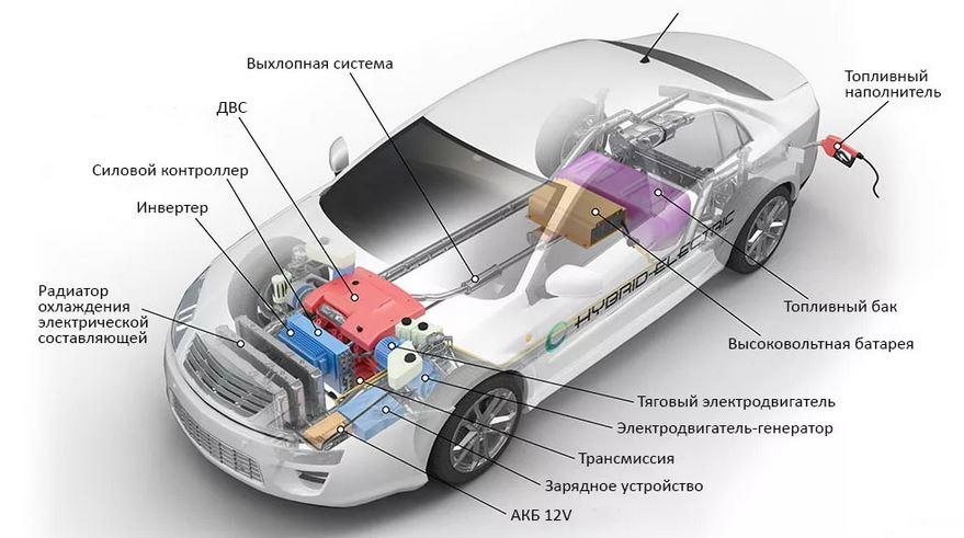 Принципиальное устройство гибрида. Автомобиль гибрид. Классификация, история, современный гибрид.