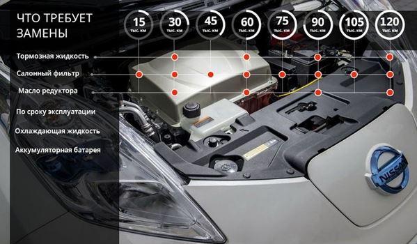 Обслуживание электрического автомобиля