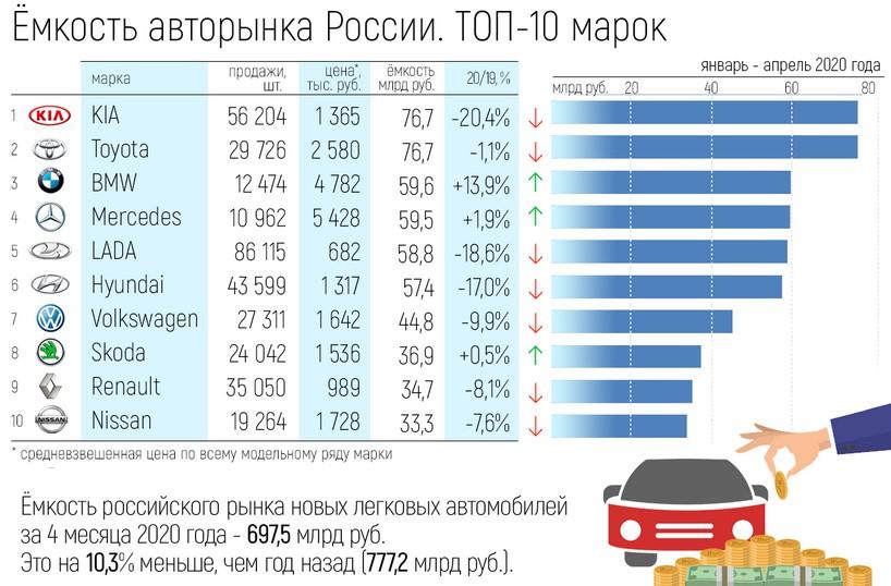 Какие автобренды получают больше денег от россиян? статистика 2020 года