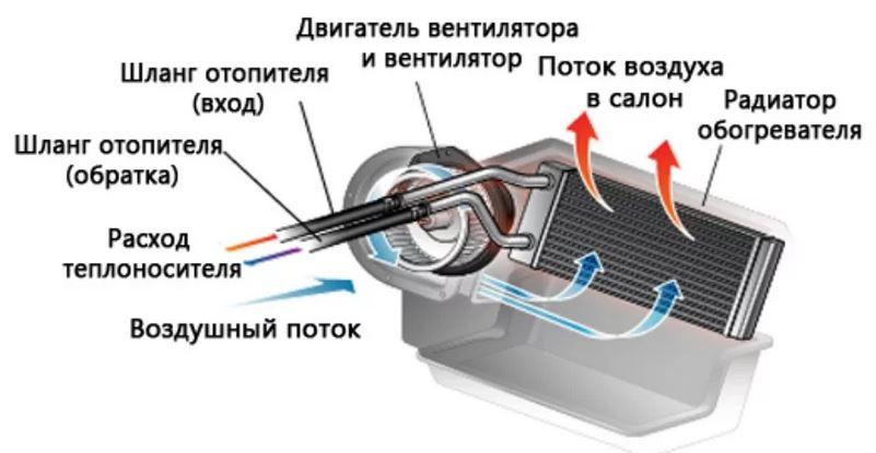Устройство печки автомобиля. Почему не греет печка?